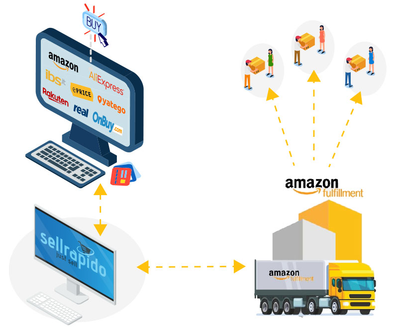 vendita amazon multi channel